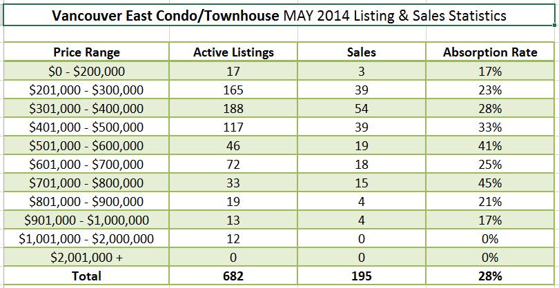 Vancouver Real Estate Market Update