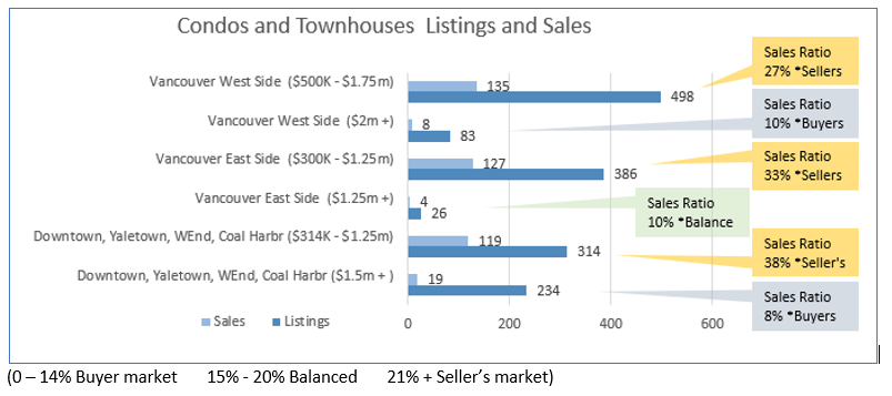 Stats Chart for Vancouver Real Estate
