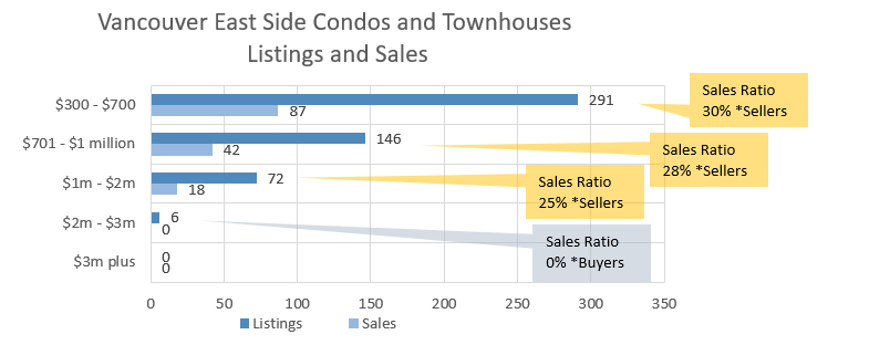 East Side Condo Sales Chart