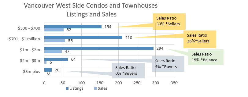 West Side Vancouver condo sales chart