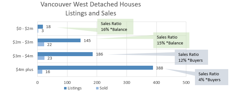 West Side Detached House Chart