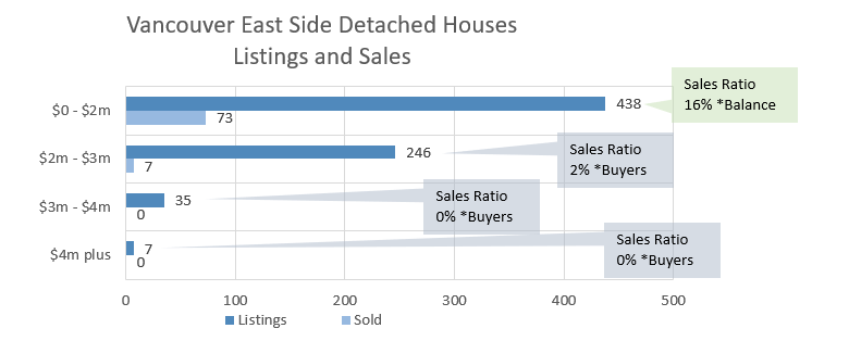 West Side real estate chart