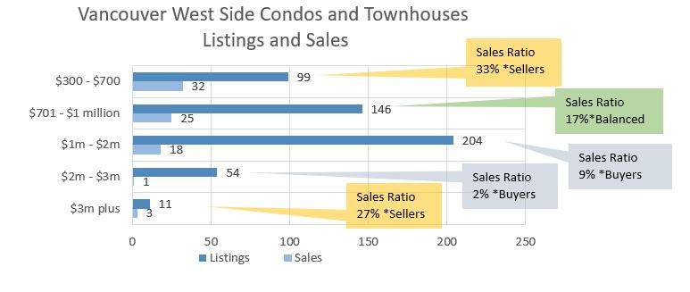 Vancouver West Side condominium sales