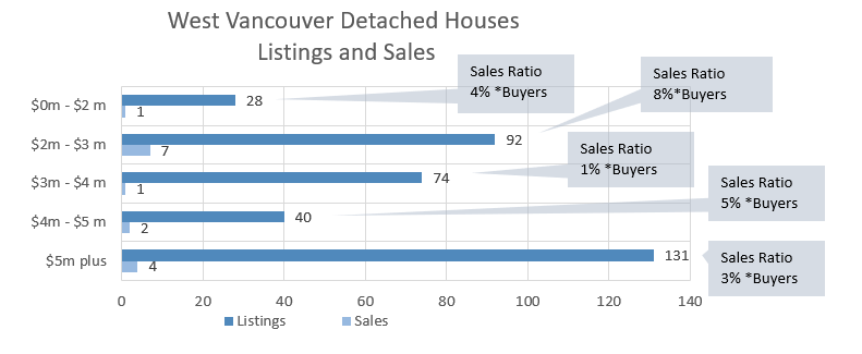 West Vancouver House Sale Information